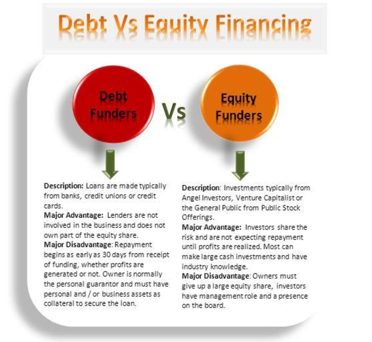 Debt Vs Equity Financing: Which Is Best for Your Business Venture and Important Tips Before Approaching Funders