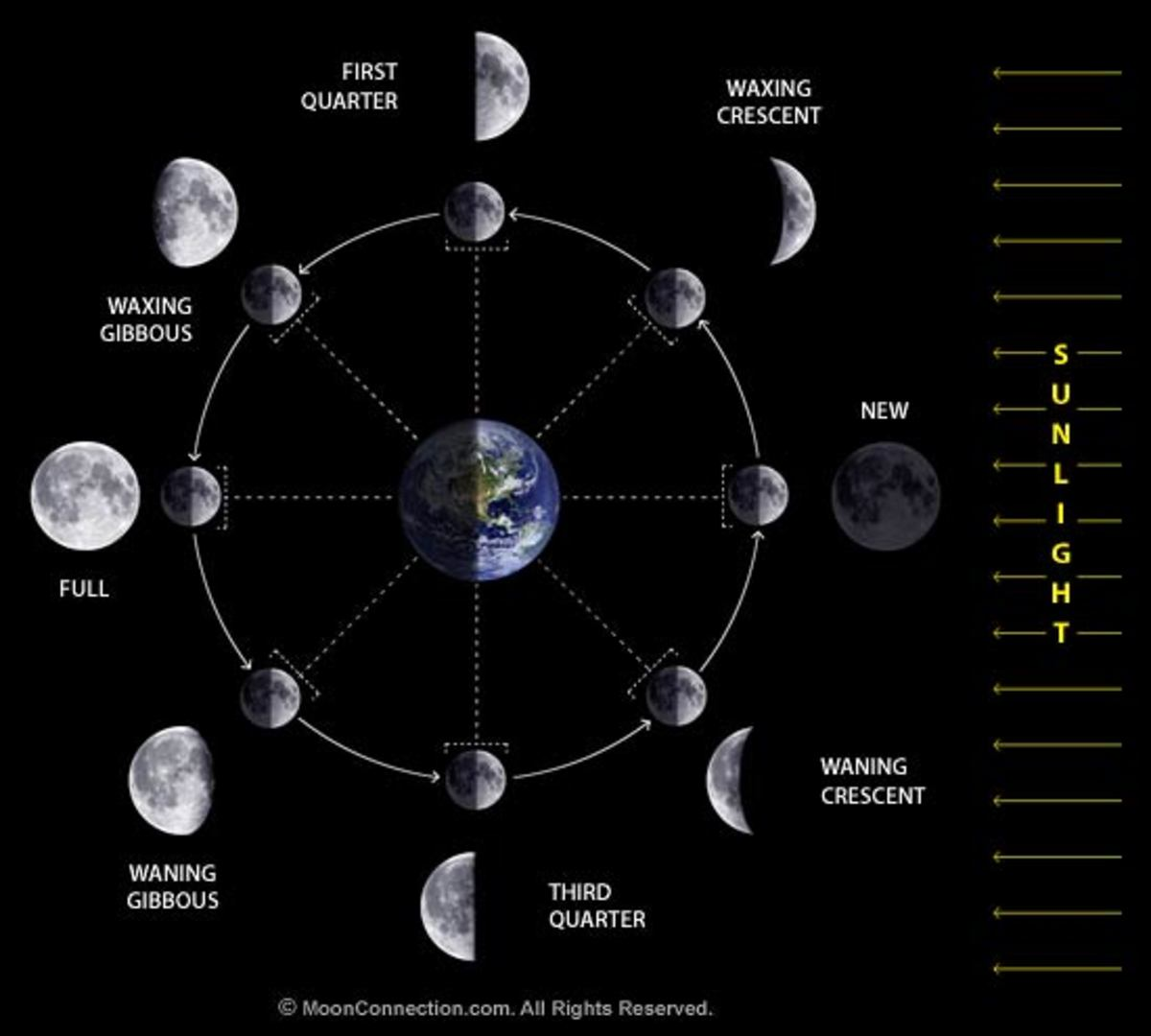 Lunar Chart