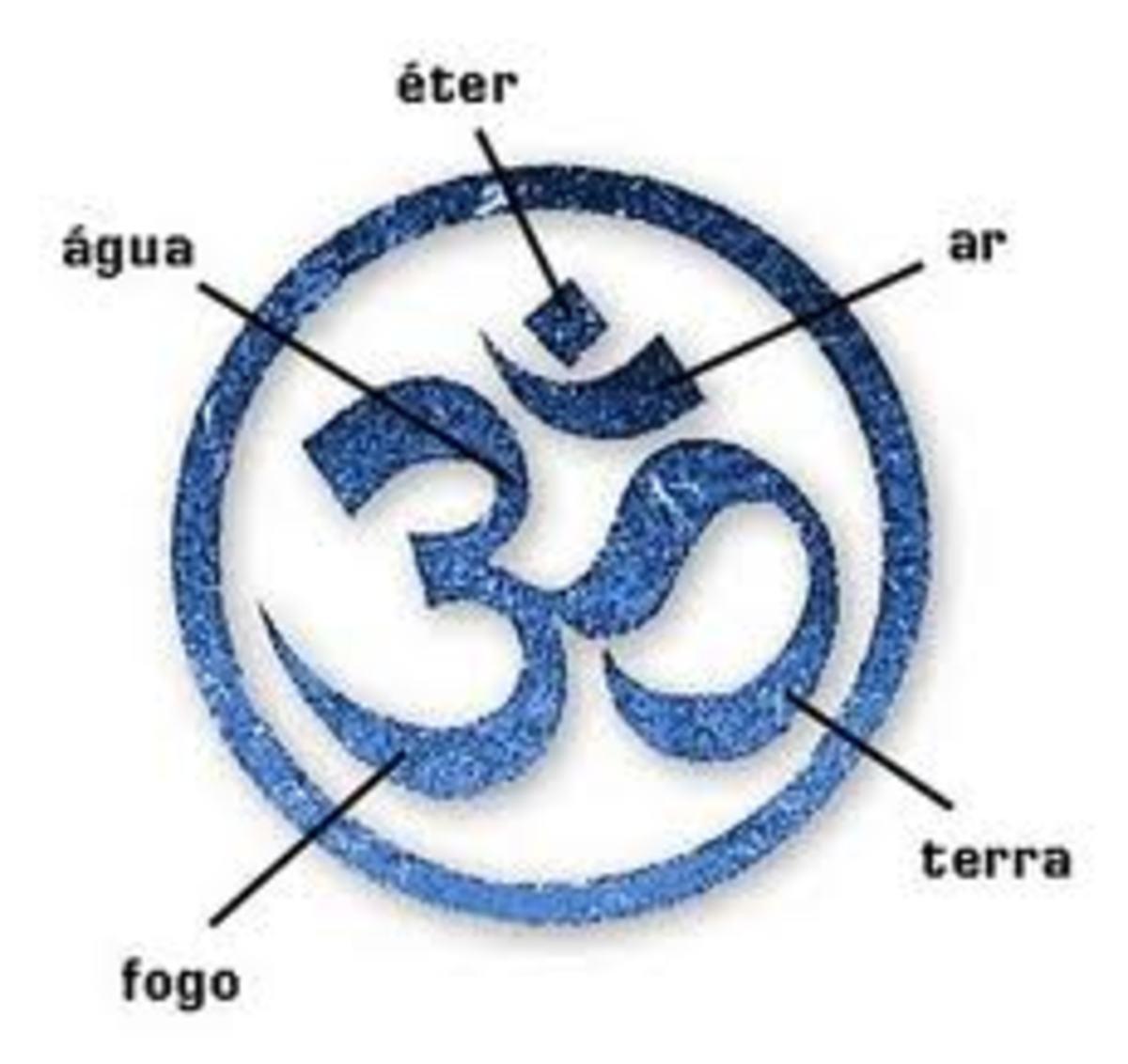 Explanation of Namaste Symbol