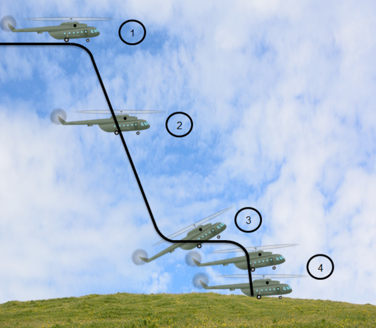 Phases of autorotation: 1. entry; 2. established glide; 3. flare; 4. level-off and landing