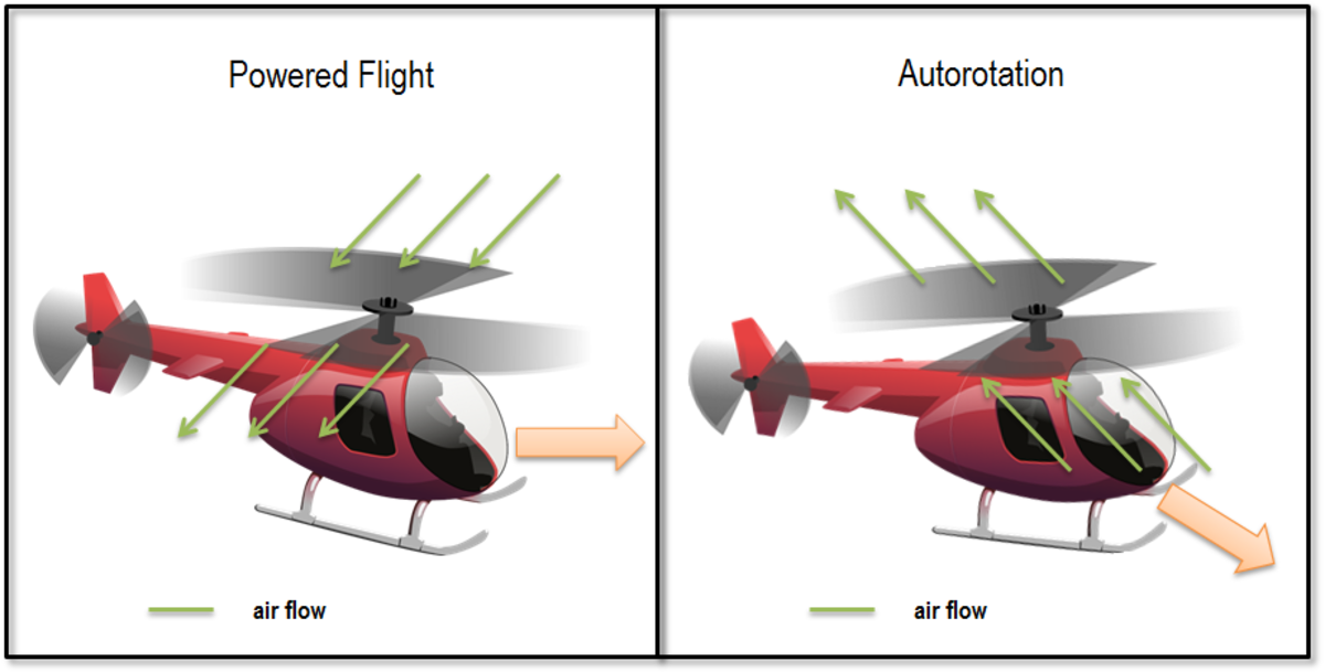 Difference between normal powered flight and an autorotation
