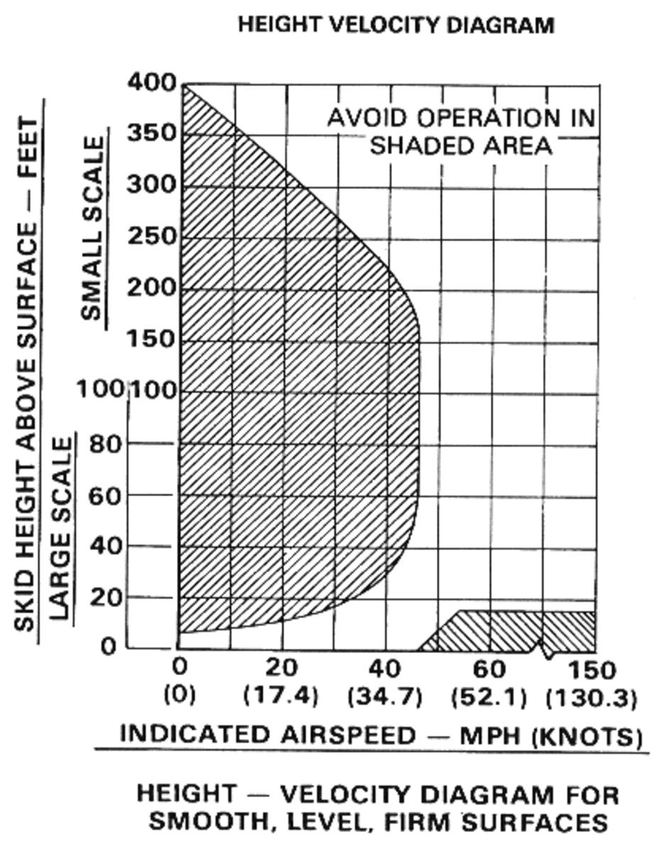 Height-velocity diagram of a Bell JetRanger 206B