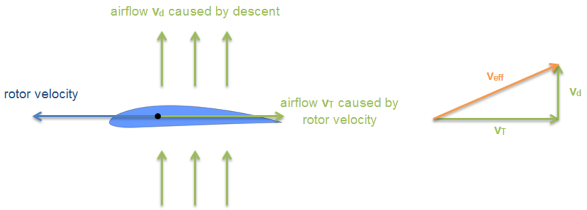Resulting effective wind velocity v(eff) during autorotation