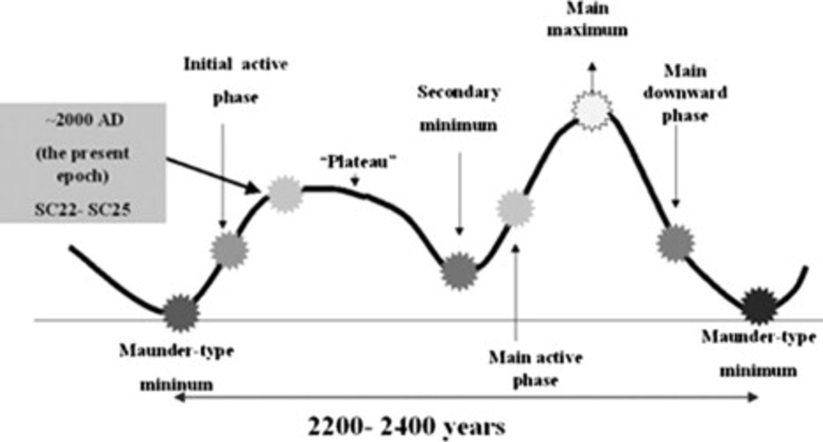 The long solar cycles appear to be around 1200 years.
