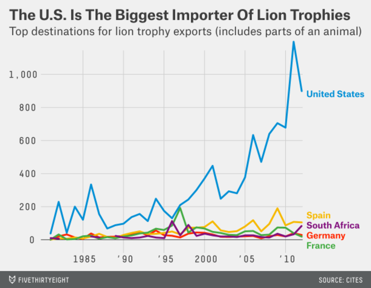 Graph of lion trophy importing countries, based on CITES data