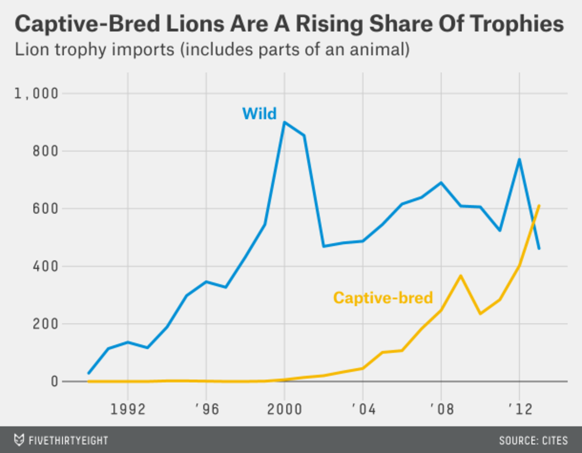 Graph of lion trophy importing countries (captive-bred sources), based on CITES data