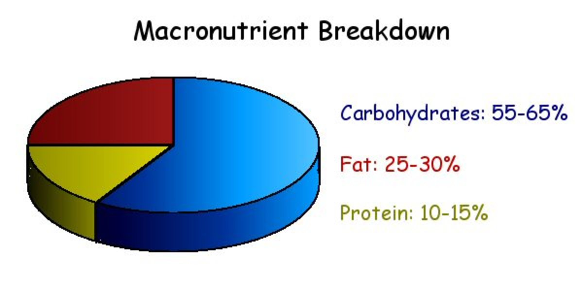 how-many-calories-does-your-body-need-the-macro-nutrient-breakdown