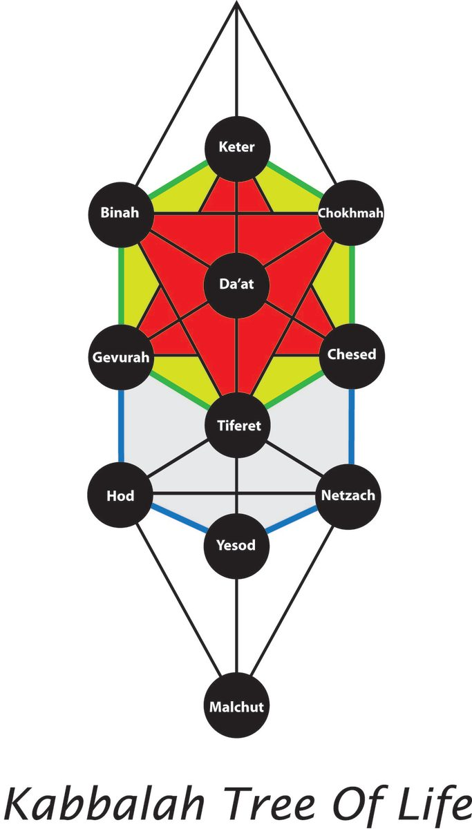 The interaction between and among the various Sefirot takes place through a network of connecting paths or channels, which carry the flow of divine energy throughout Creation.