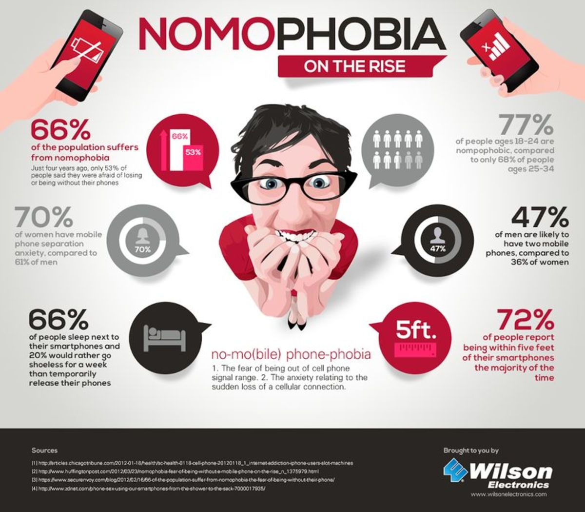 Stem the Rise of Nomophobia