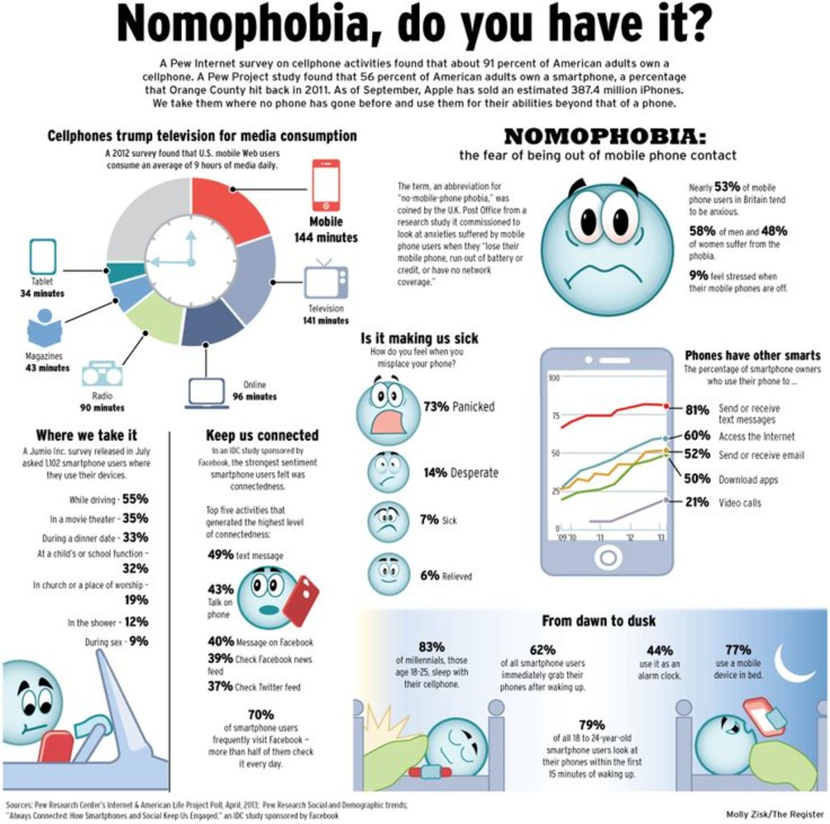 Do You Have Nomophobia?