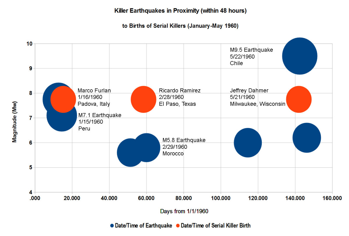 Graphic displaying parallel phenomena in time represented by killer quakes (3.5 Xs Avg) and the births of serial killers (7 Xs Avg) for a 4.2 month period at the start of the 60s decade. Constructed by the author using the Open Office program.