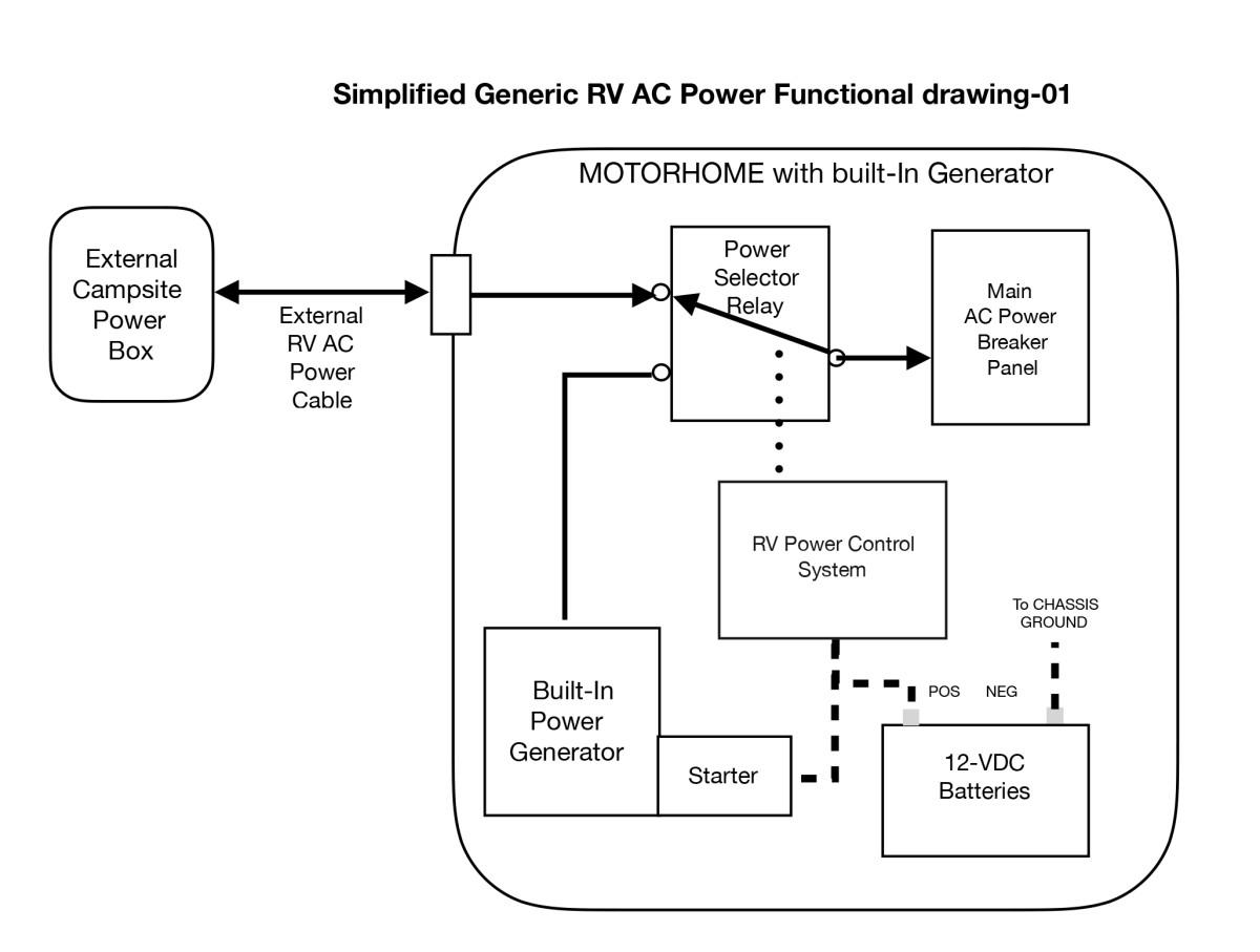 RV AC Power System