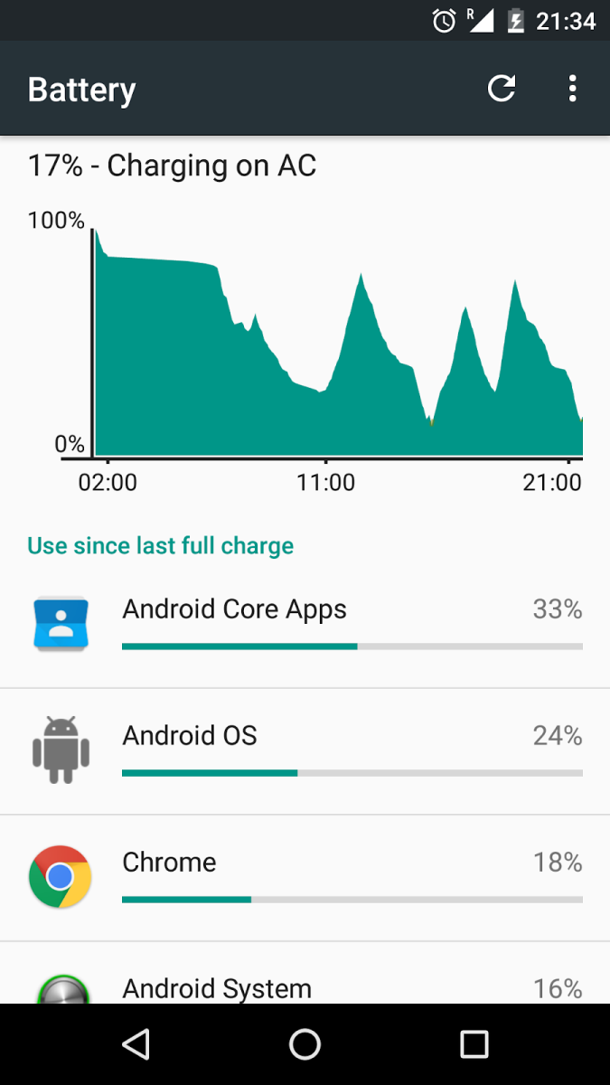 Android Core Apps Affecting Battery Life (Nexus 5) - How To Solve This Issue