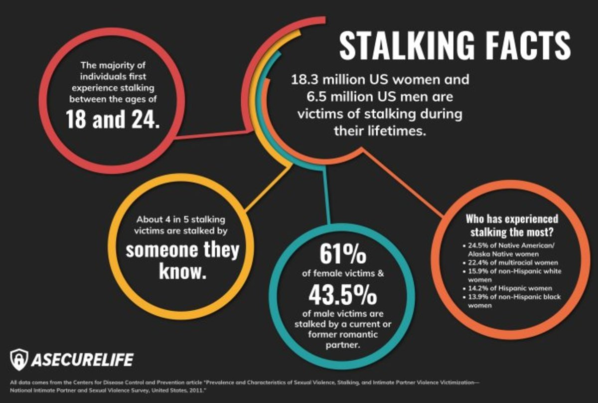 What are the signs of a stalker?
