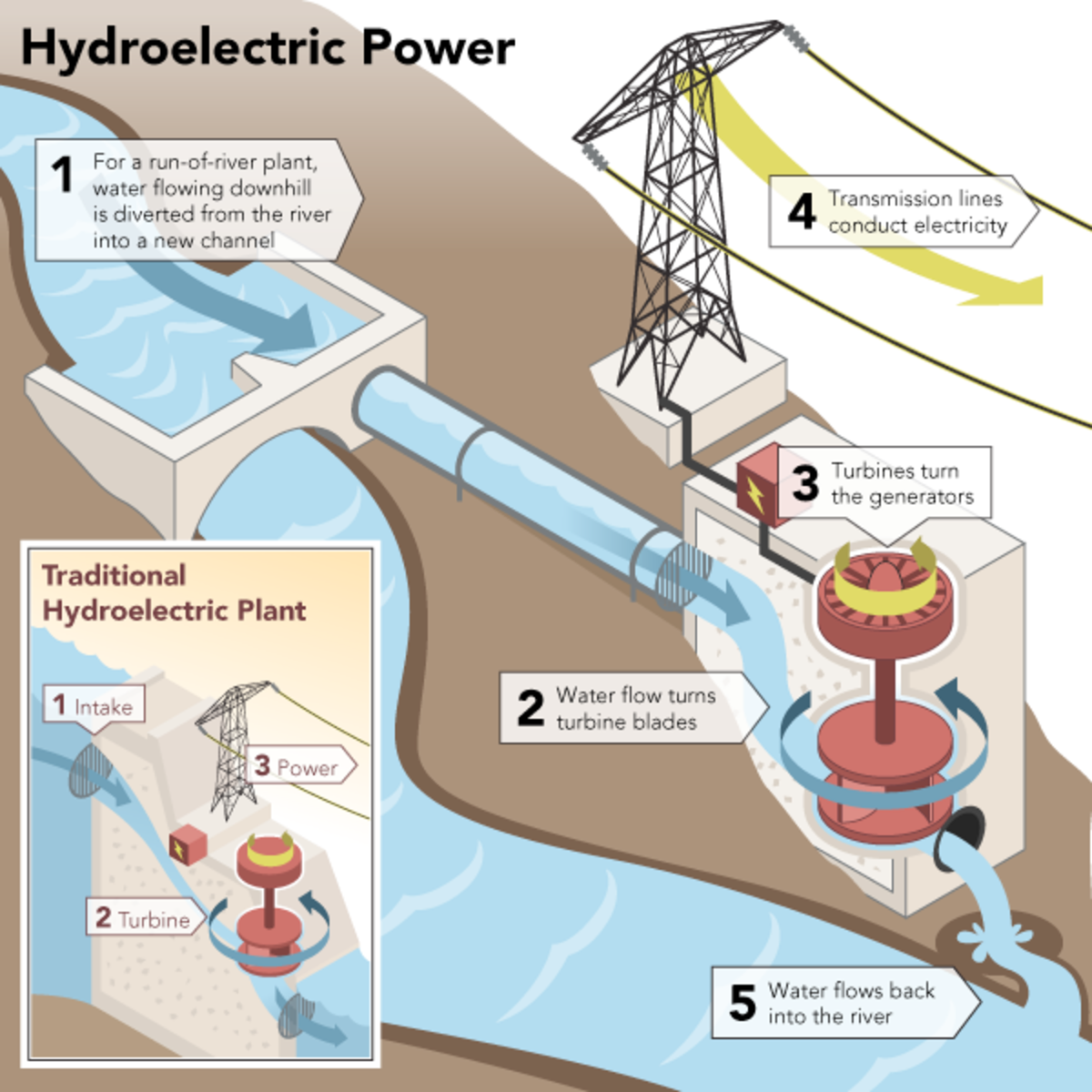 A diagram showing the fundamental workings of hydro-electric.
