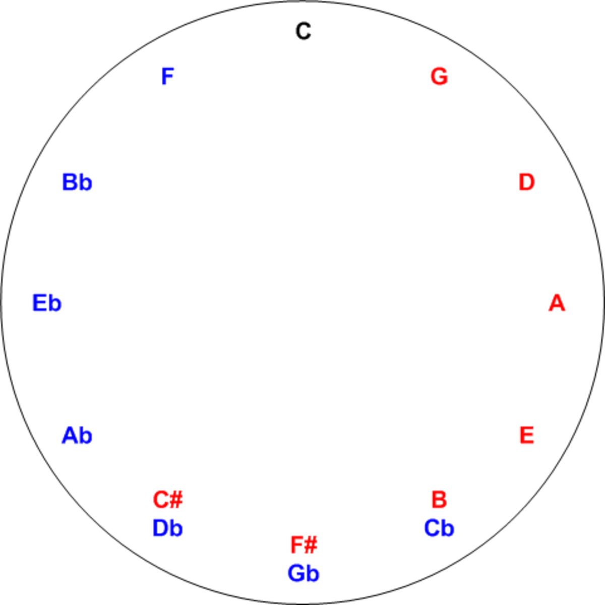 The Cycle of Fifths - essential theory for guitars and keyboards