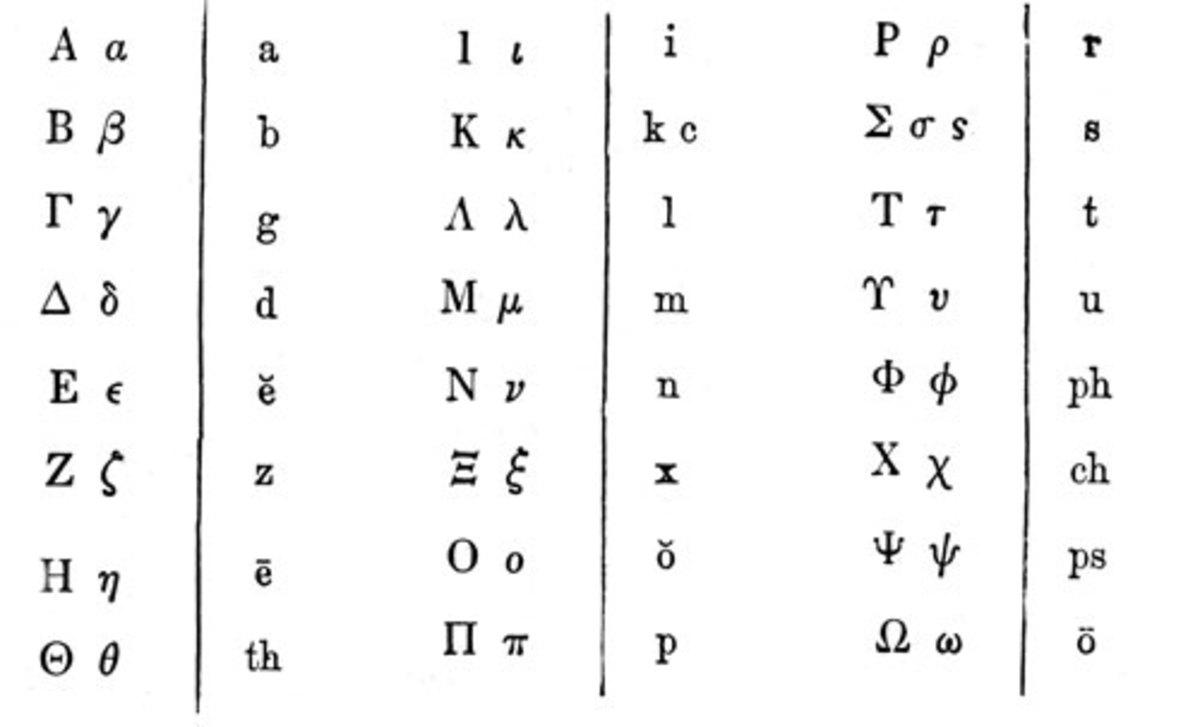 greek alphabet  pronunciation