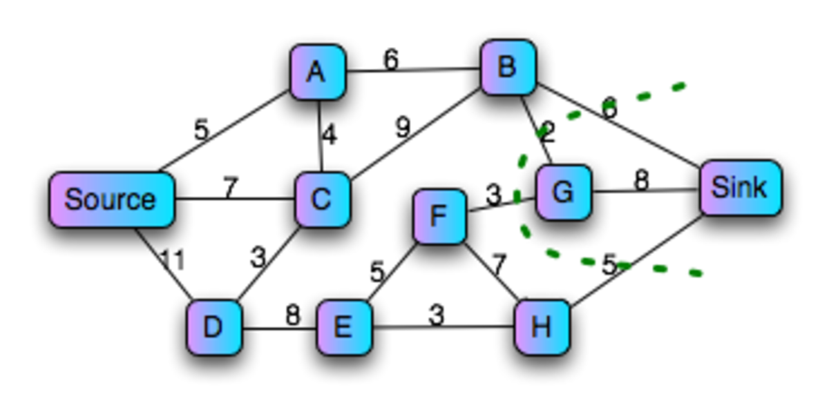 Ford Fulkerson Maximum Flow Minimum Cut Algorithm - Using Matlab, C++ and Java to Solve Max Flow Min Cut