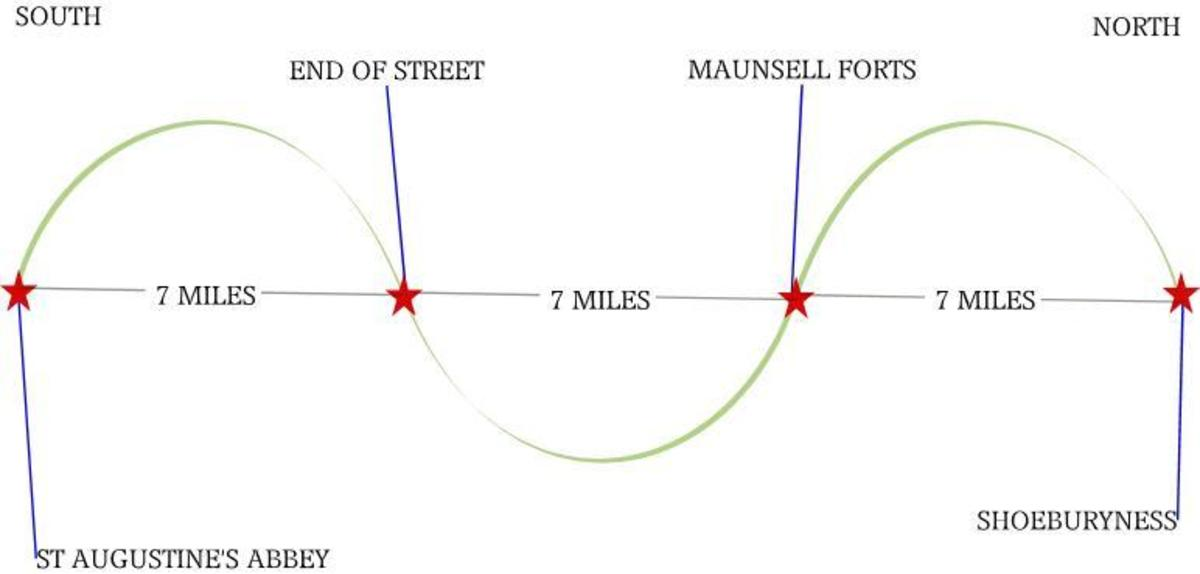 The 7 mile Standing Wave