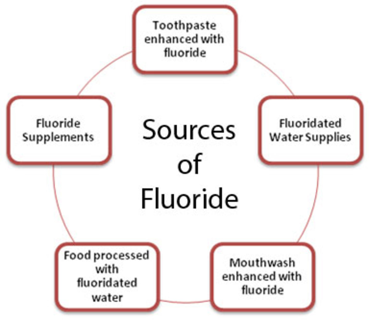 why is fluoride bad for you