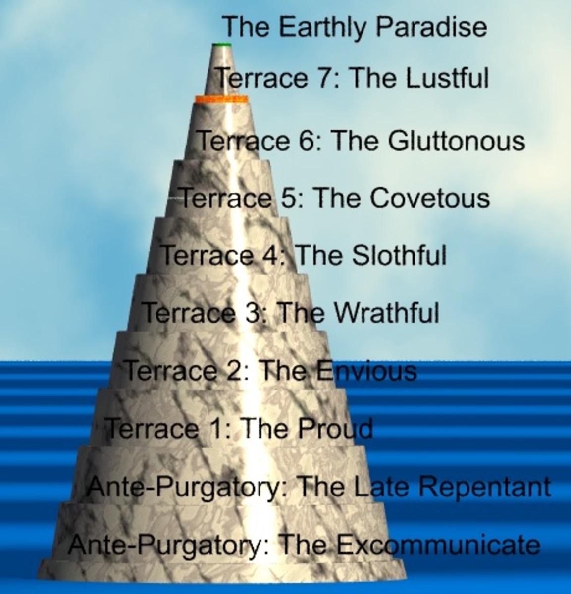 "The Plan of Mount Purgatory in the Southern Hemisphere per Dante's ""Purgatorio""."