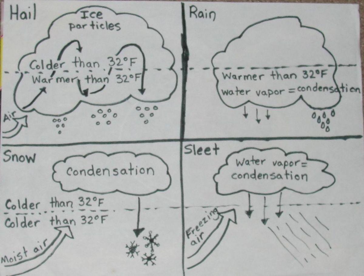 """Illustration of """"Rain, Hail, Sleet, or Snow"""""""