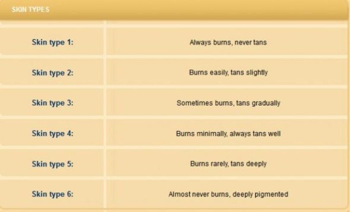 six basic skin types
