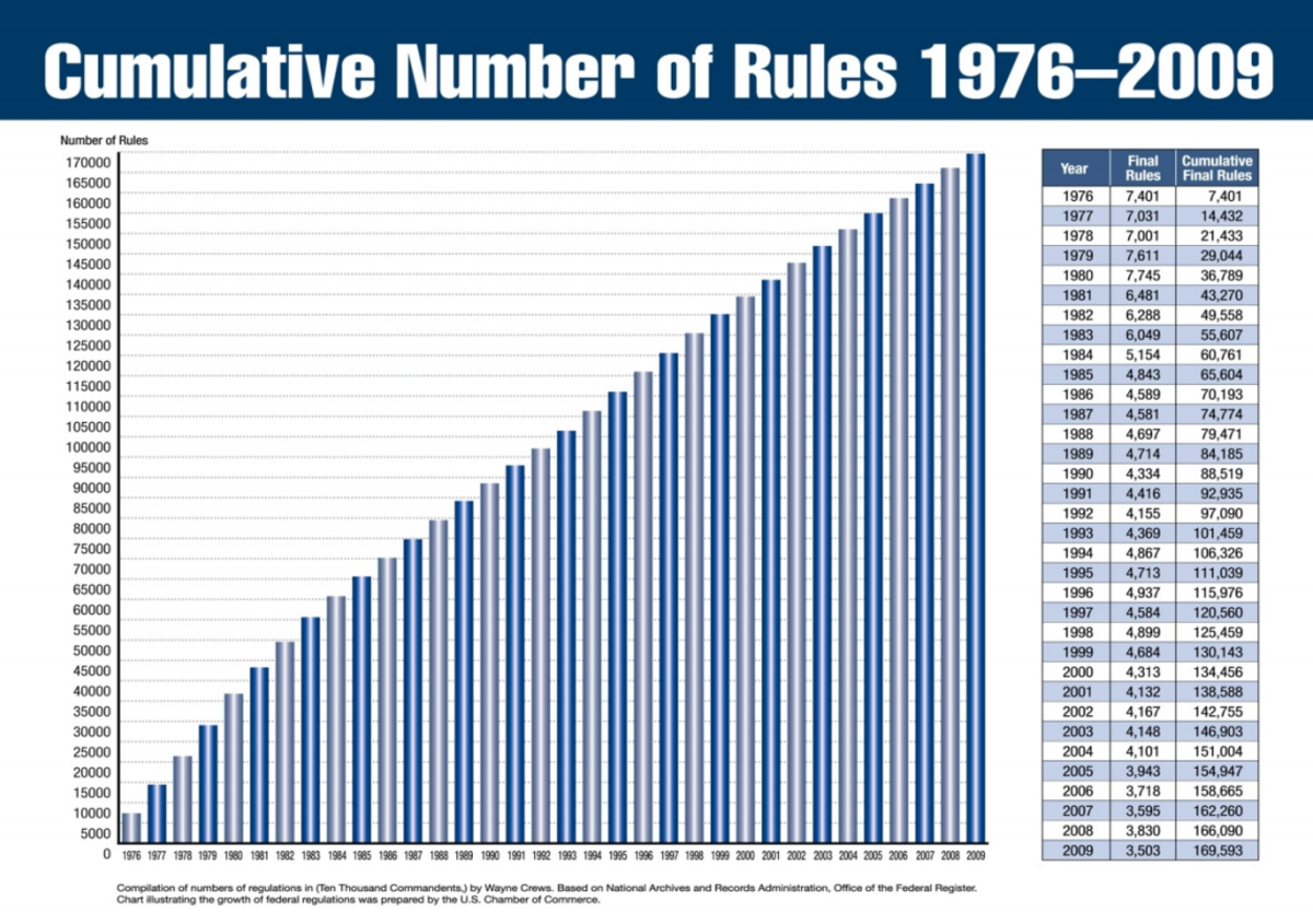 THE GROWTH OF FEDERAL REGULATIONS OF AMERICAN BUSINESS SHOWS NO END IN SIGHT