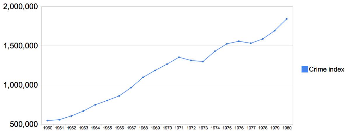 VIOLENT CRIME RATES 1960-1980