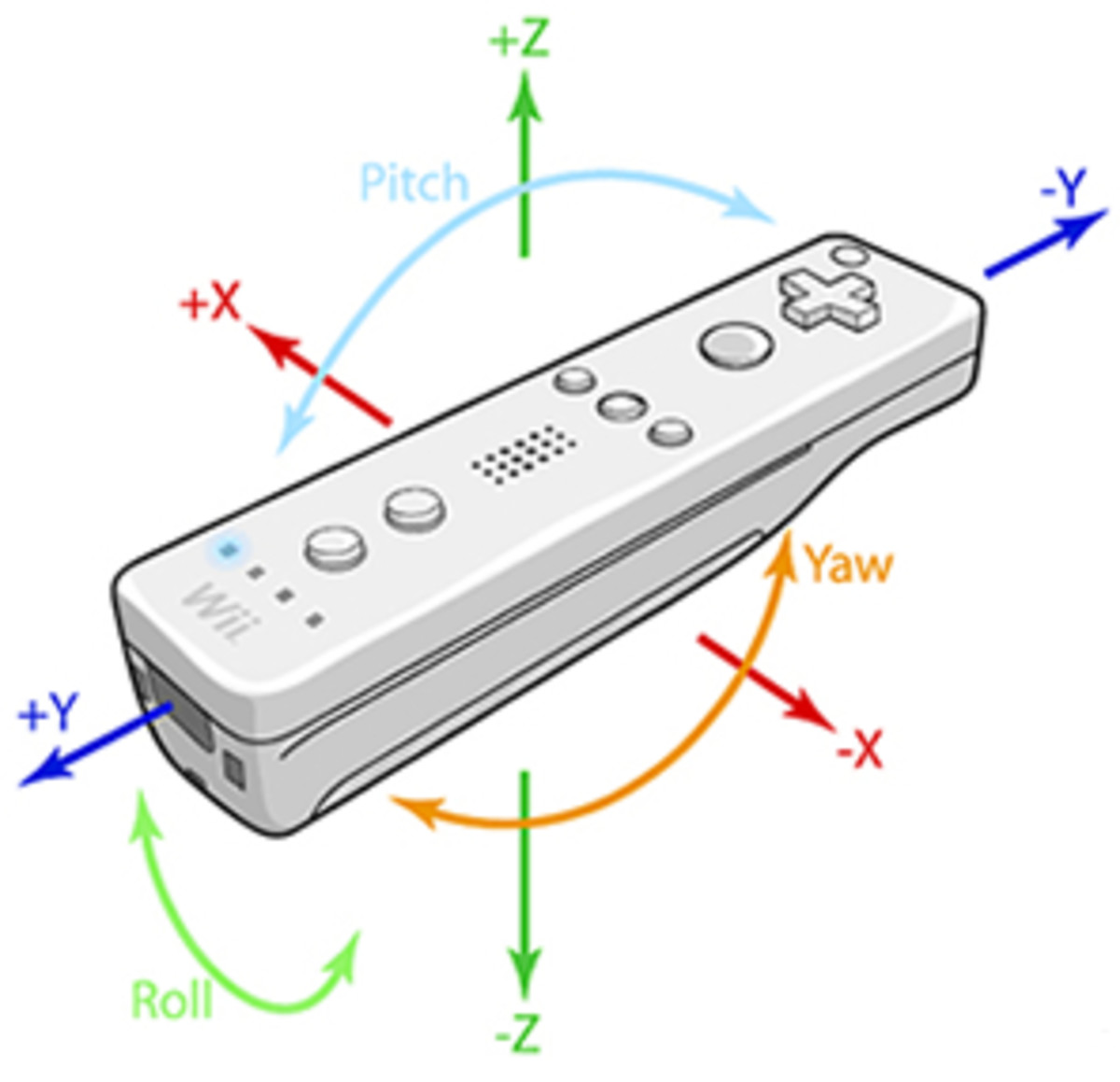 Glovepie Wiimote Wii To Midi - Controller For Ableton Live  - Tutorial