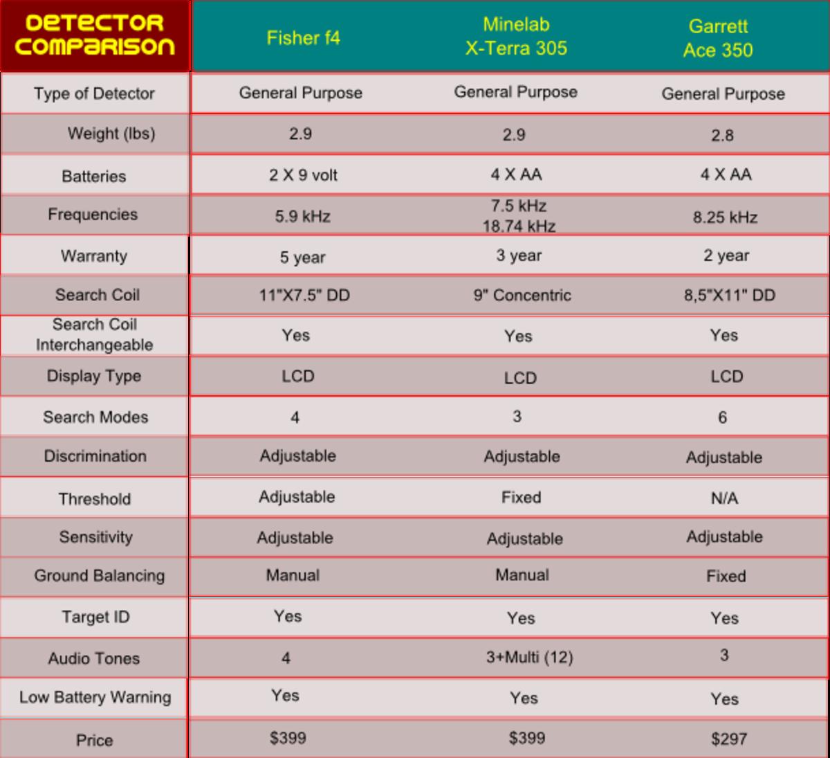 the-top-3-metal-detectors-for-under-500