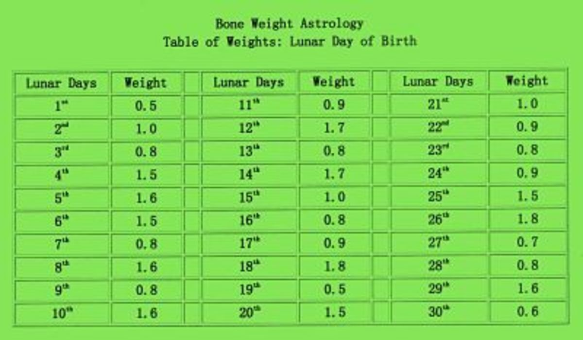 Table of Weights:  Lunar day of birth