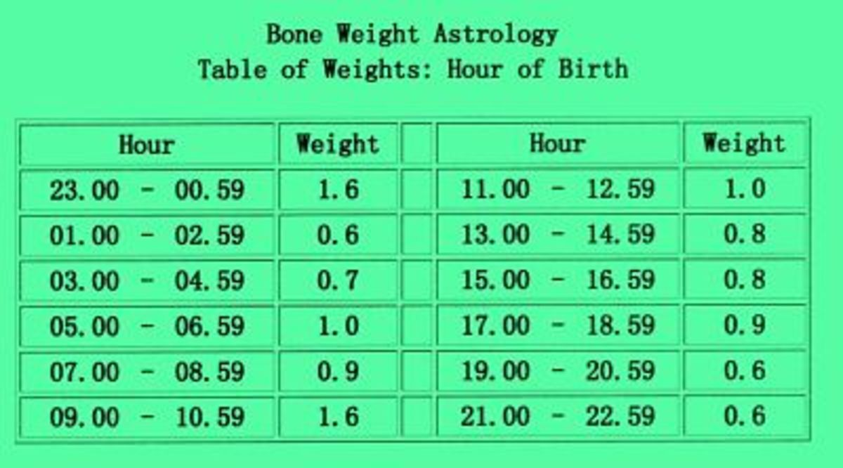 Table of Weights:  Hour of birth