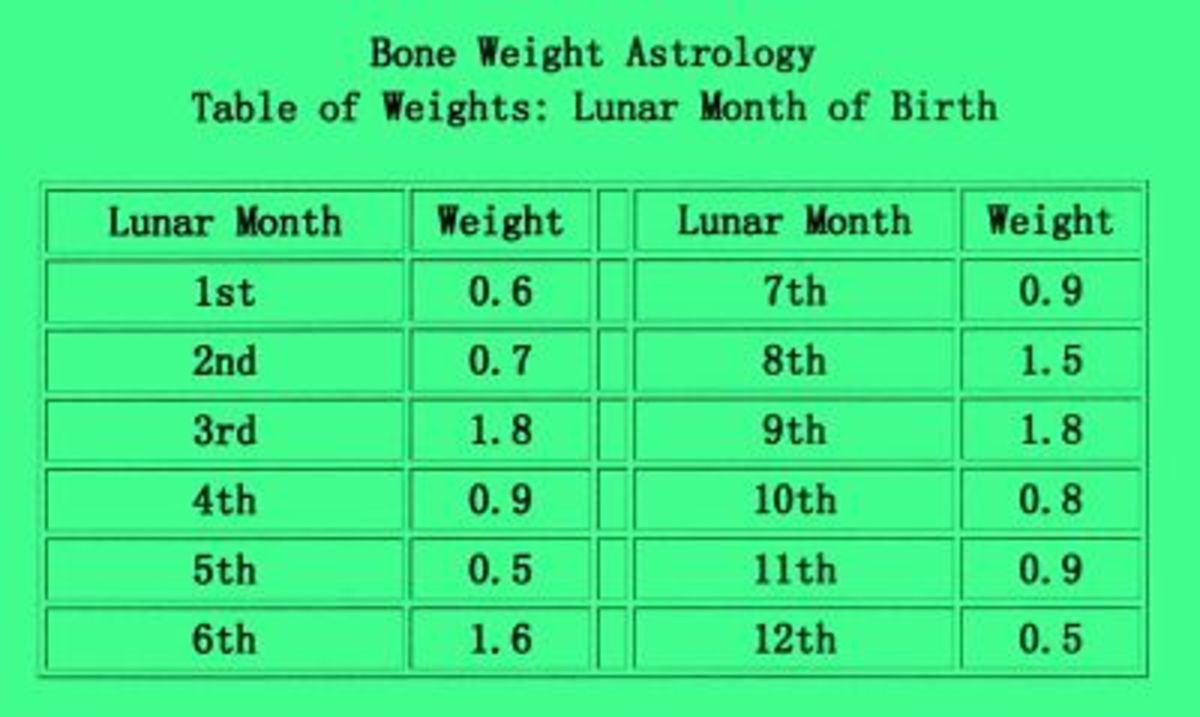 Table of Weights:  Lunar Month of Birth
