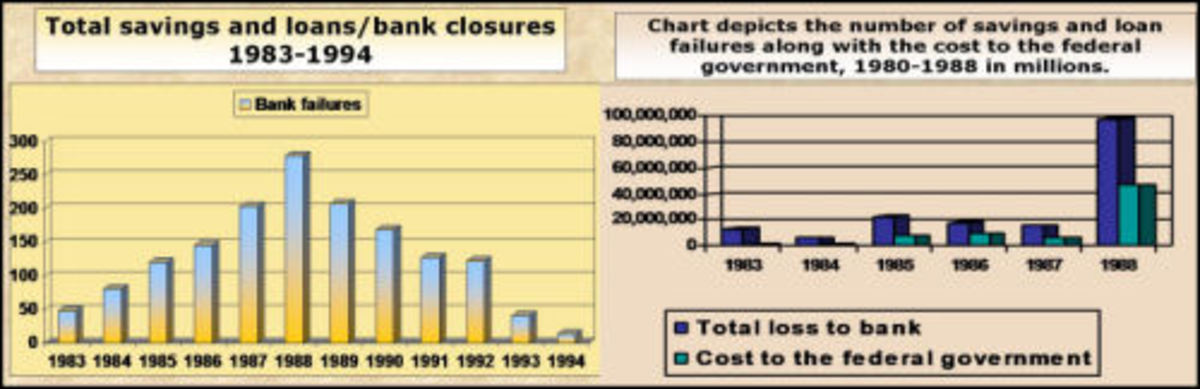 S&L Banking Crisis charts tell the story *Data source:FDIC *Chart creation: Social Studies and History Teacher's Blog