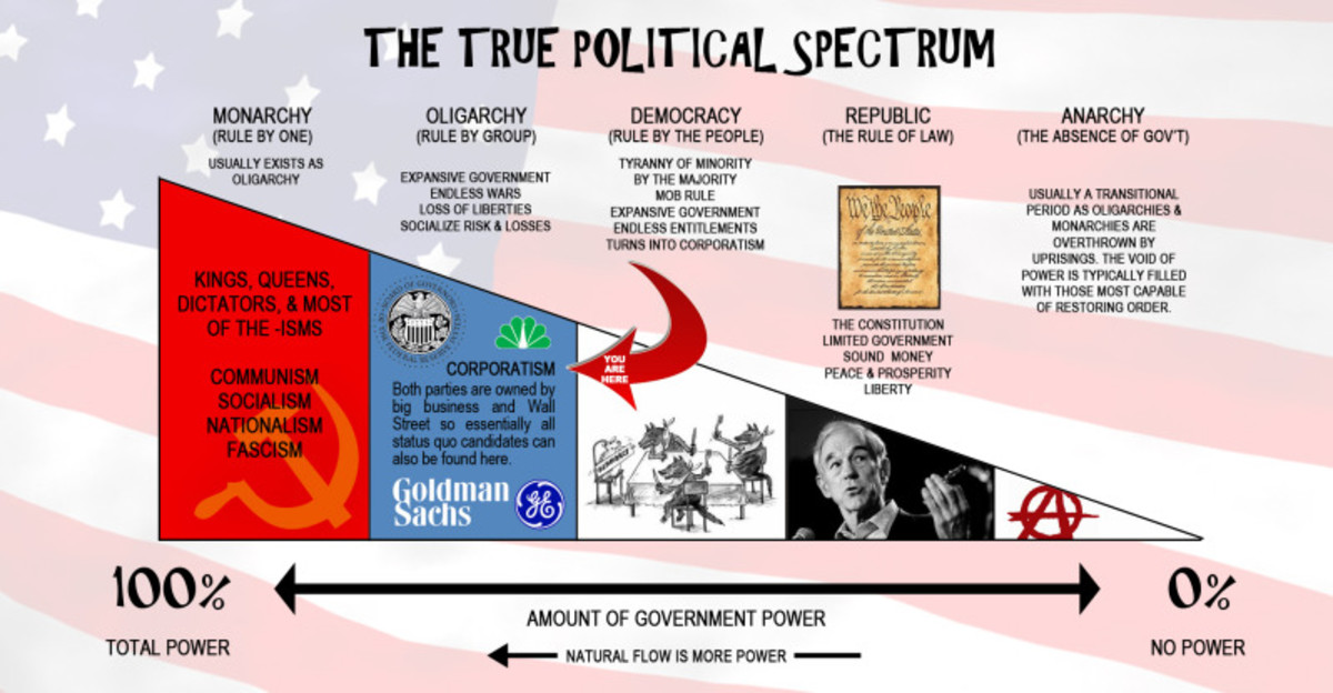 THE POLITICAL SPECTRUM FROM THE LEFT (COMMUNISM-TOTAL GOVERNMENT CONTROL-TOTALITARIANISM) TO THE RIGHT (ANARCHY-NO GOVERNMENT WHATSOEVER)