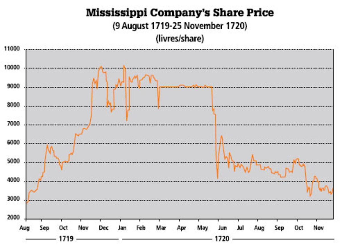 MISSISSIPPI COMPANY STOCK VALUE WHEN THE BUBBLE BURST