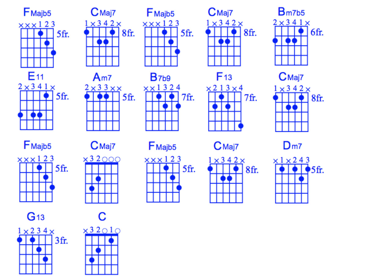 Guitar chords for Moon River.