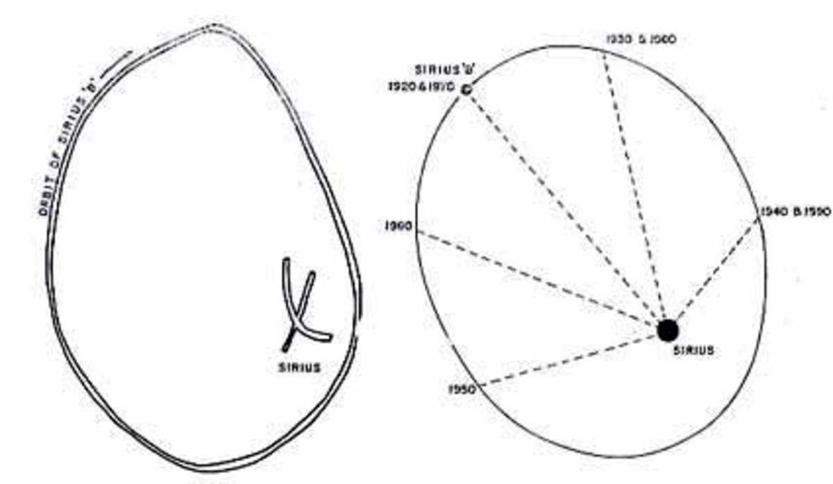 The left picture shows a Dogon Sand drawing of Sirius B in orbit around Sirius A. The right: Picture shows a modern astronomical diagram of the orbit. The years showed being the positions of Sirius B in the orbit on those dates