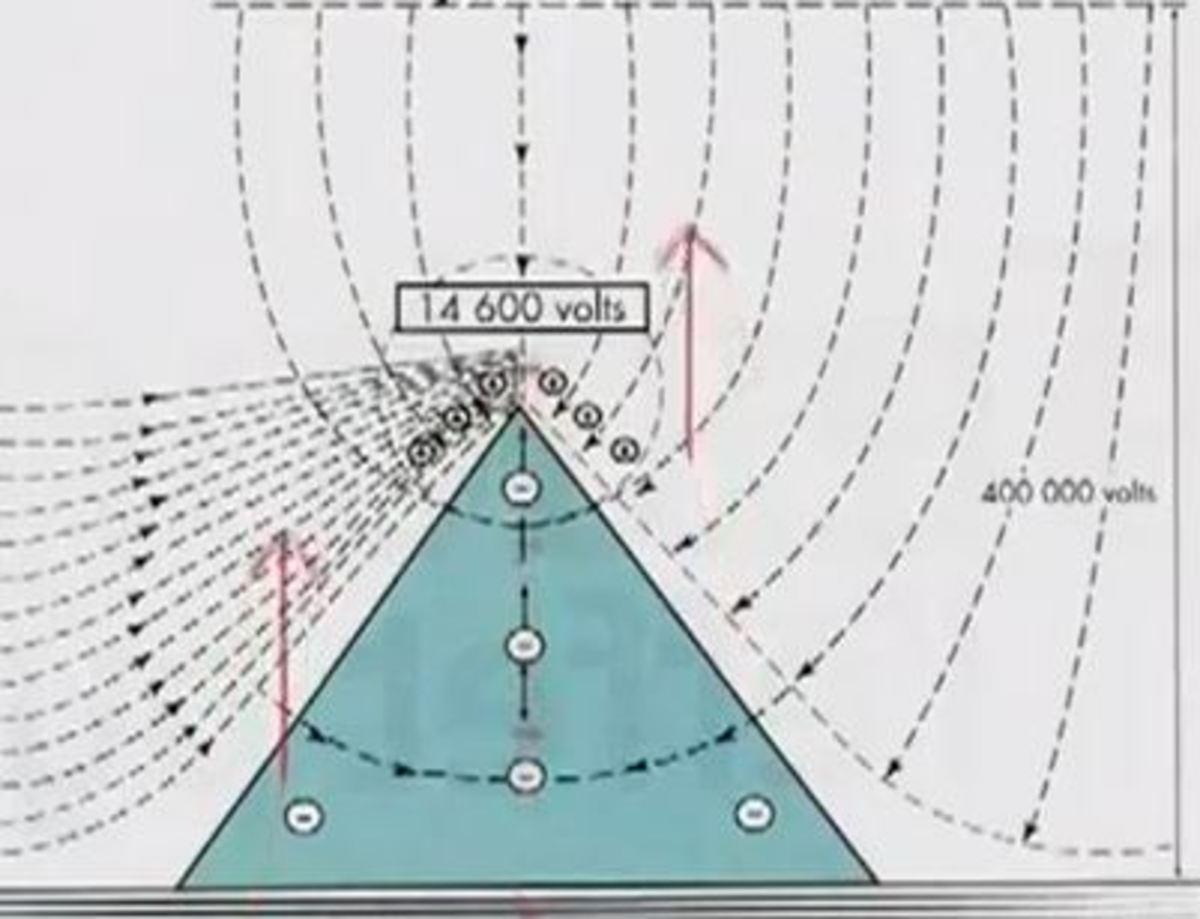 electromagnetic properties