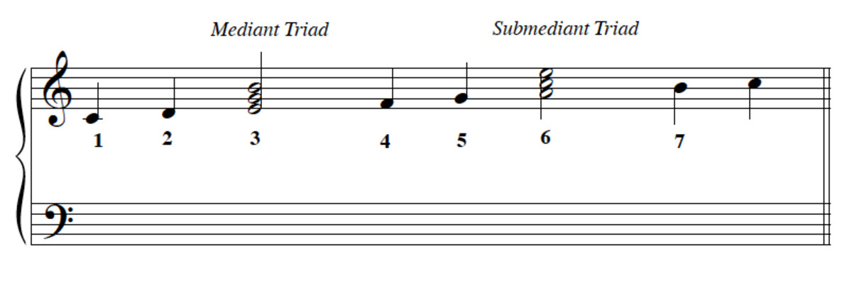 Part-writing Chords:  Mediant and Submediant I
