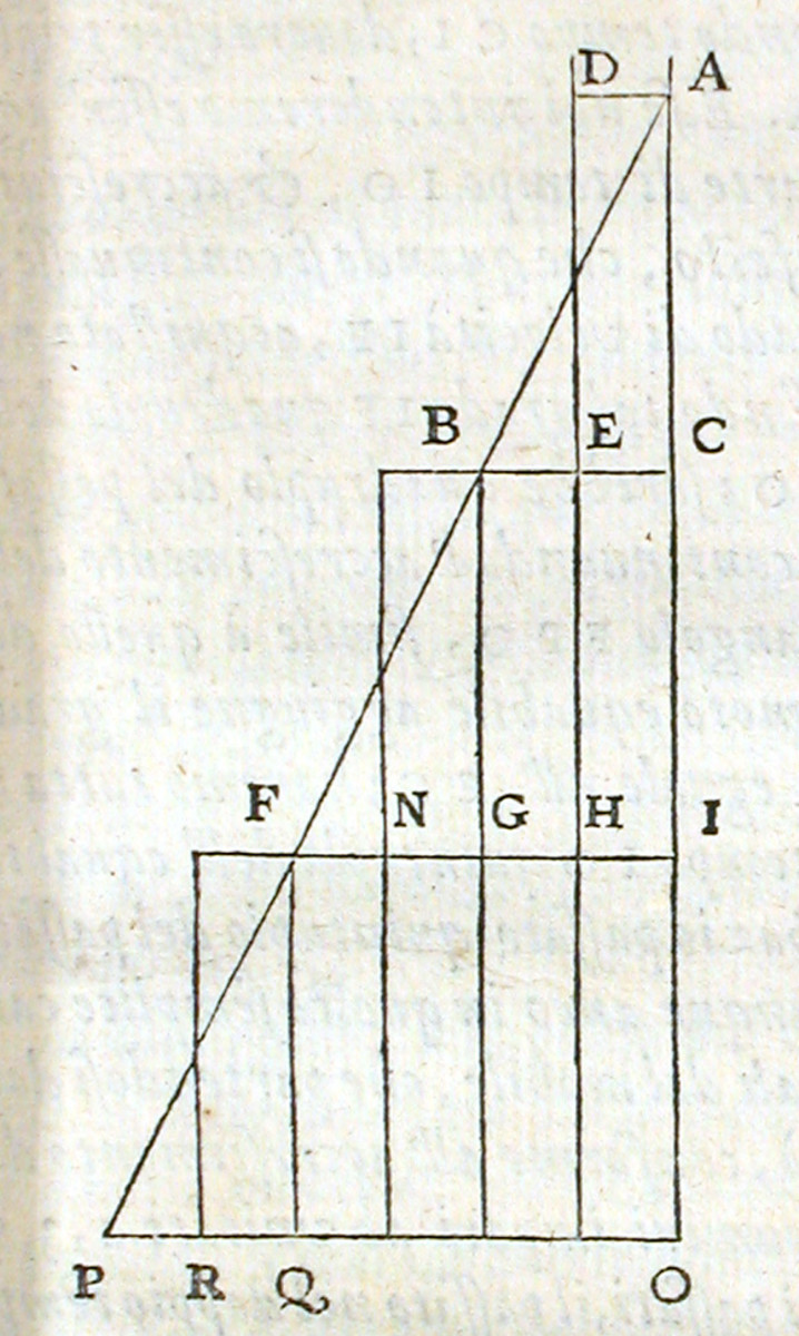 Picture in Galileo's ''Discorsi'' (1638), p. 173.  His work deals with the mathematical investigation of motion.