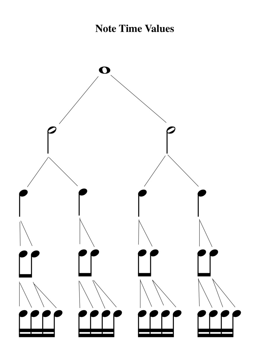 Divisions of the whole note