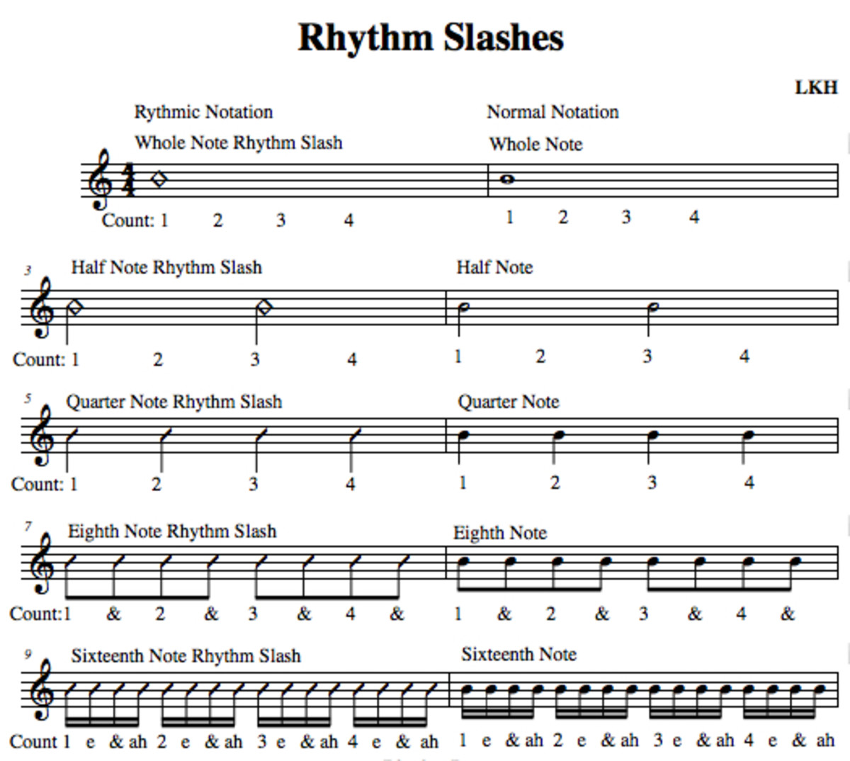 Rhythm slashes related to standard notation.