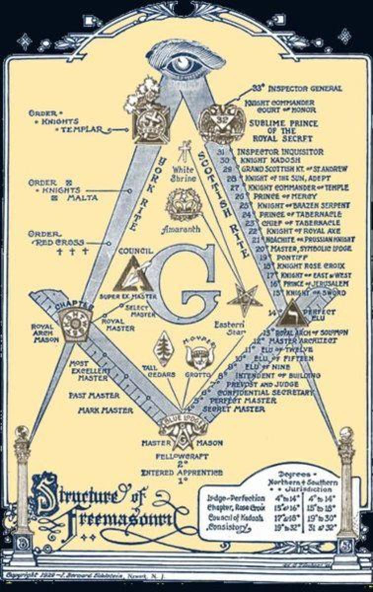 This symbol represents the Free Masons, a secret society that began in England back in  1717.