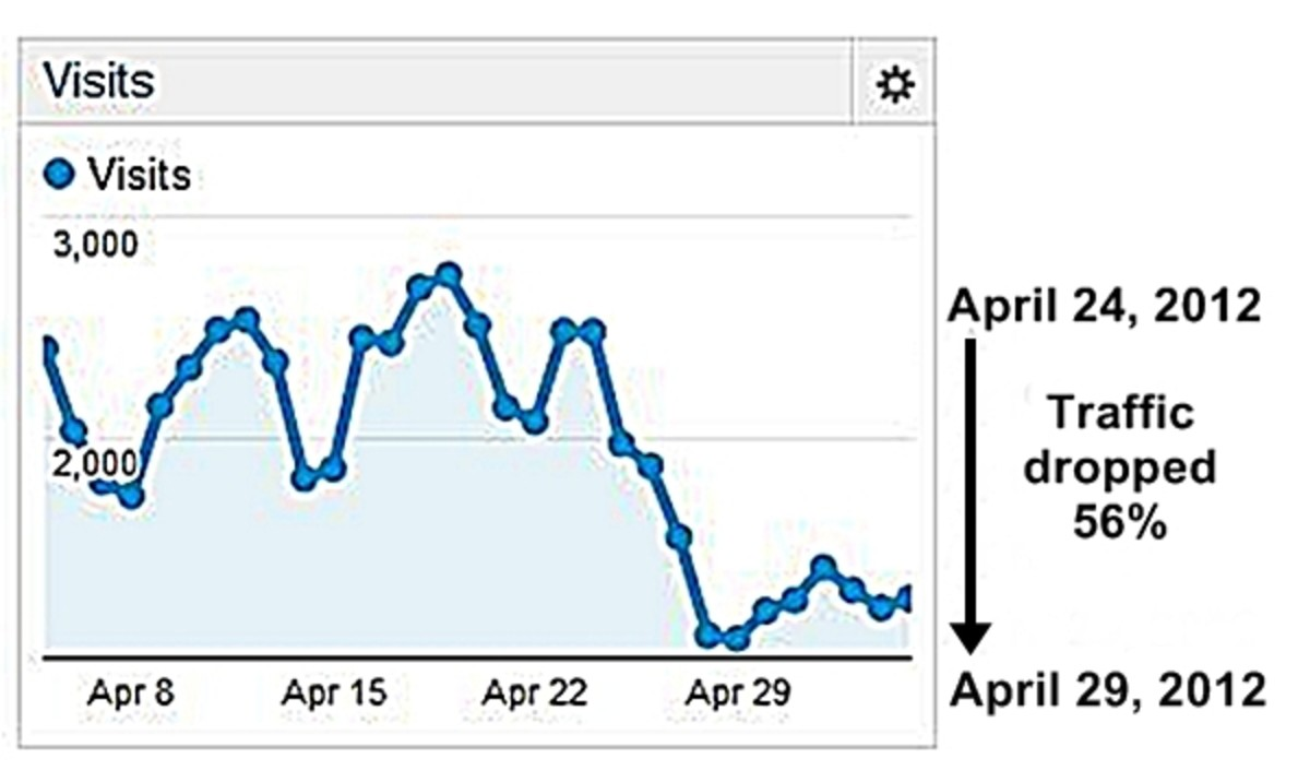 Google Analytics stats April 5 - May 5, 2012 showing 56% dropped in traffic after the Penguin update on April 24, 2012