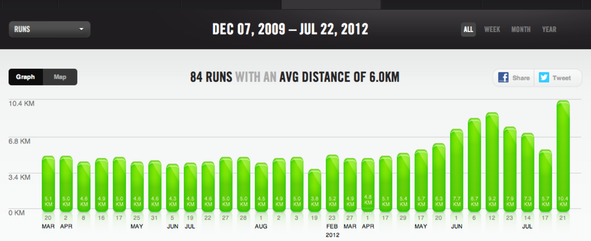 You can see a graph of all your runs, or just from the last month or week.