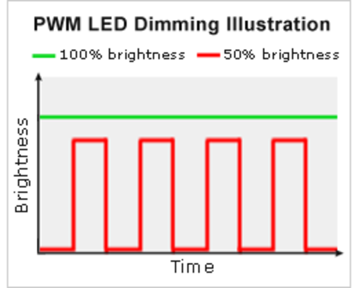 An example of PWM dimming in LCD monitors.