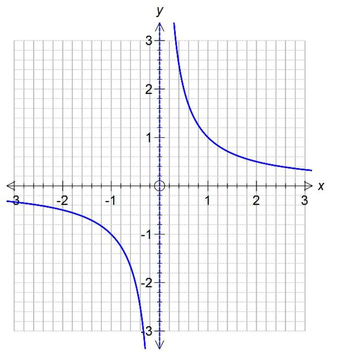 reciprocal-graphs-what-does-a-reciprocal-graph-look-like-and-its-characteristics
