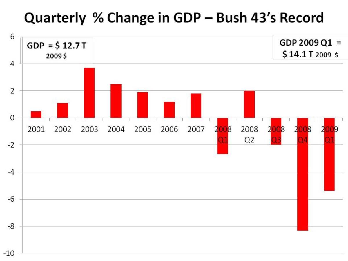 % QUARTERLY CHANGE: 2001 - 2009 Q1 - CHART 1